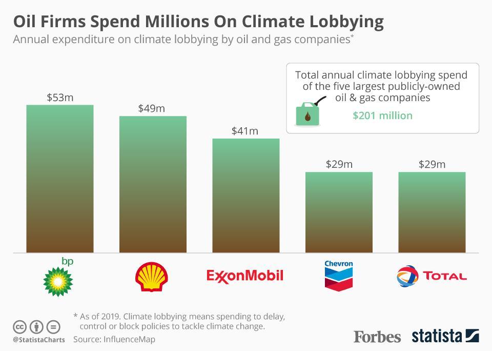 Corporate lobbying spending