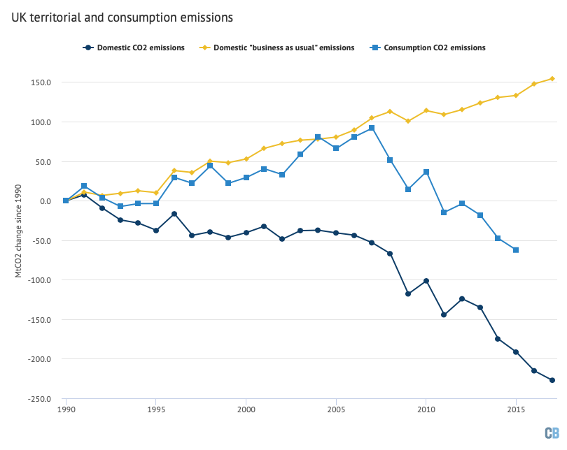 Effect of including CO2 embodied in imports